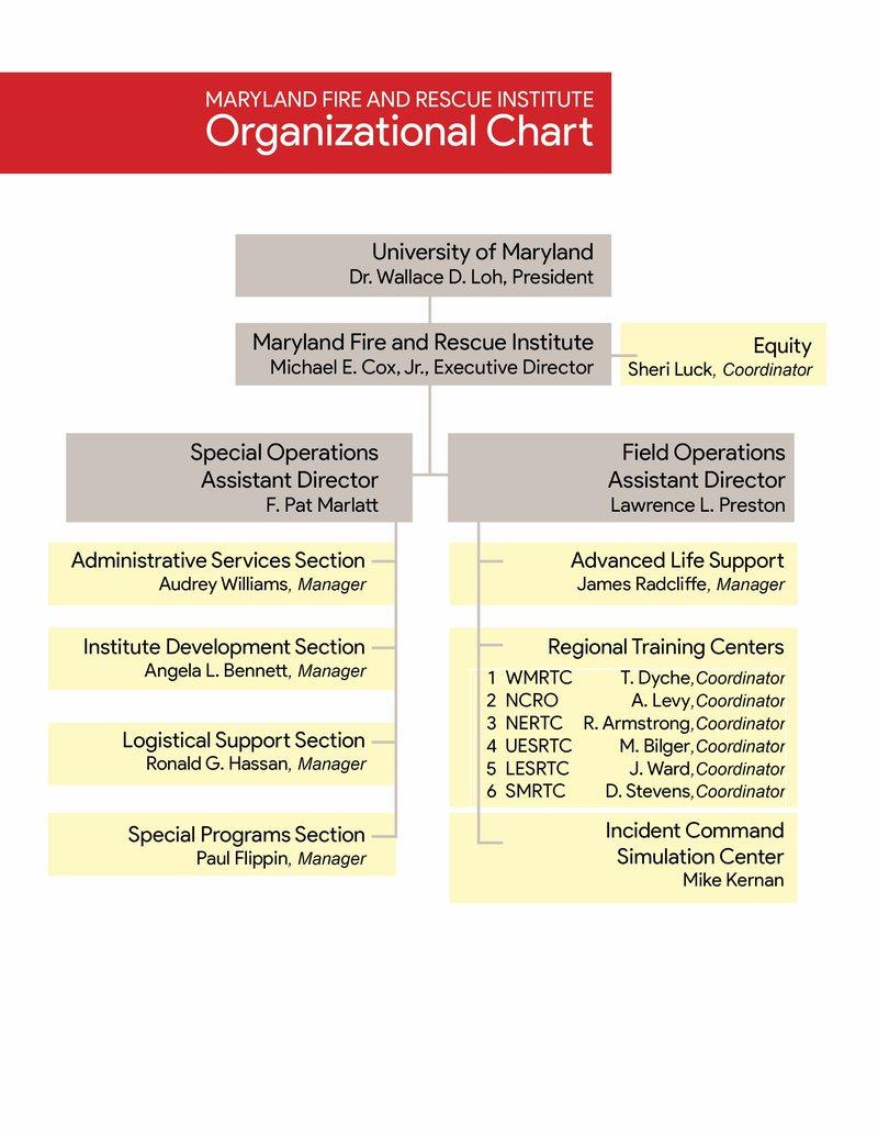 MFRI Organizational Chart